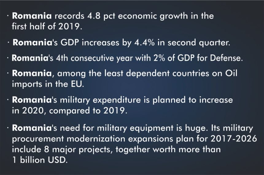 Romania records economic growth – 2% of GDP for Defense